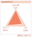 お米の成分グラフ