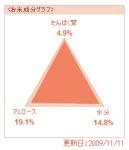 食味分析グラフ(商品紹介ページへ)